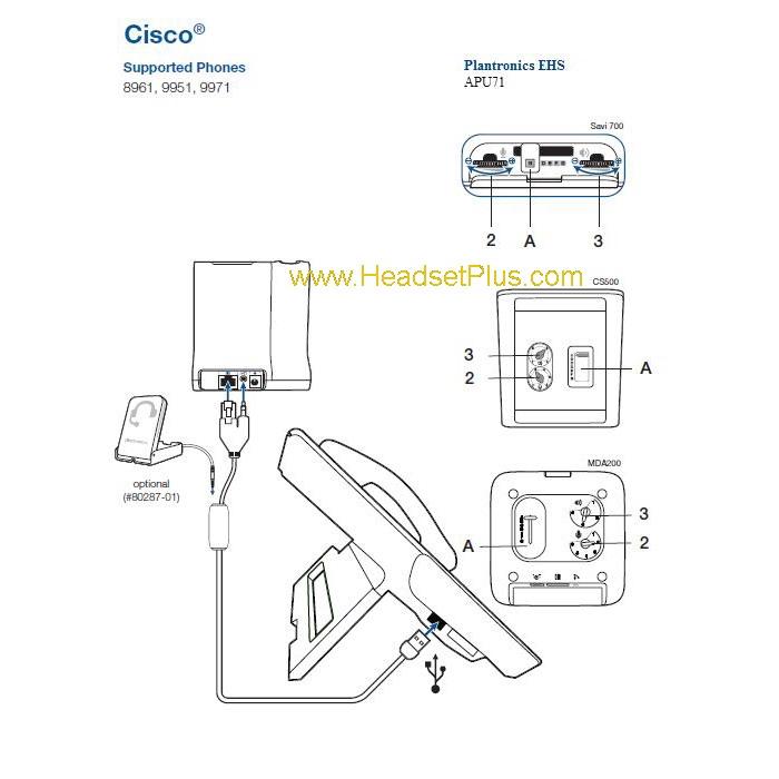 Cisco Expansion Module EHS Setup